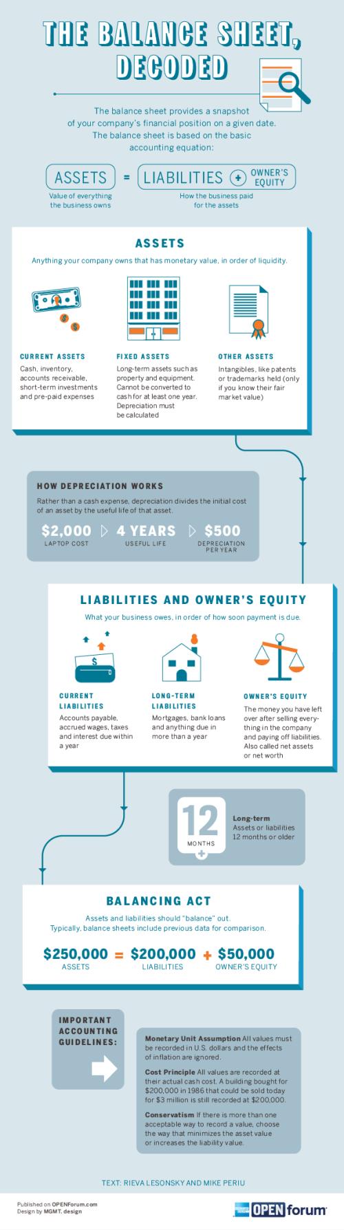 amex_01_balance_sheet_infographic1