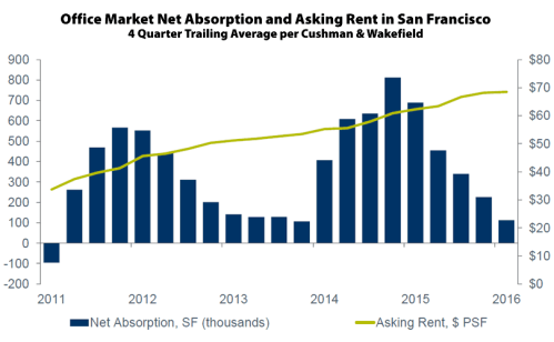 San-Francisco-Office-Rents-2016Q1